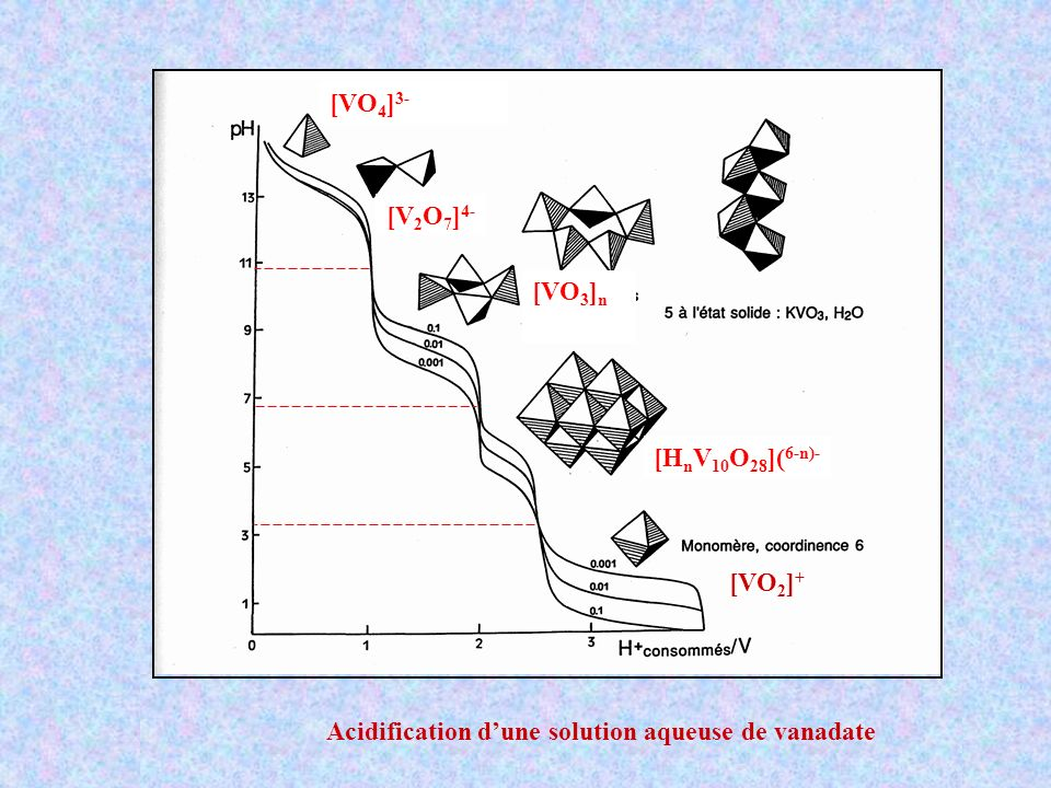 [VO4]3- [V2O7]4- [VO3]n [HnV10O28](6-n)- [VO2]+ Acidification d'une solution aqueuse de vanadate